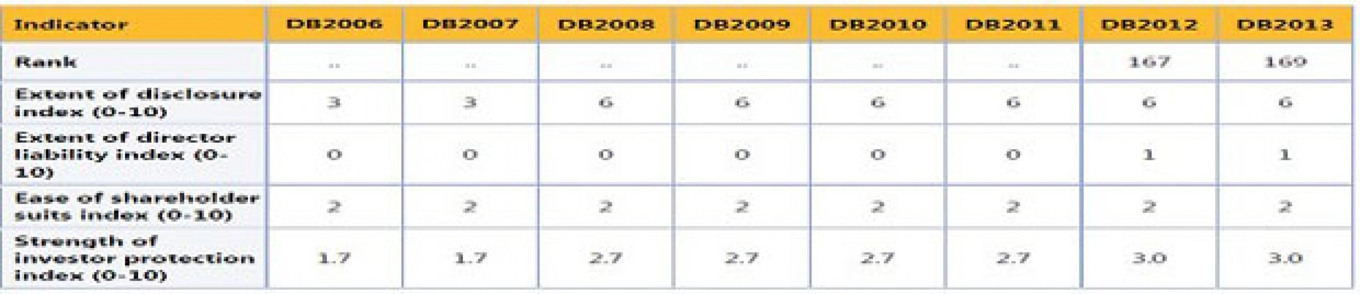 Cận cảnh Luật Doanh nghiệp 2005: Bài 1: Cổ đông thiểu số và cơ chế bảo vệ